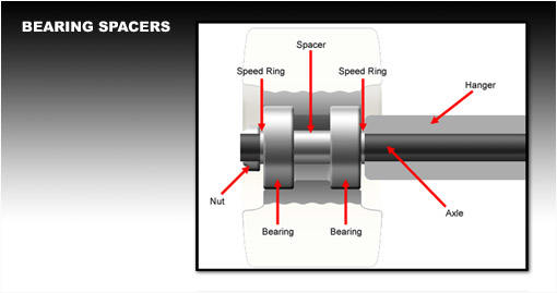 bearing-spacers